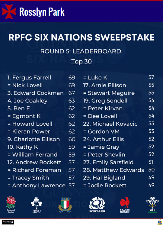 RPFC 6 Nations Sweepstake Leader Board