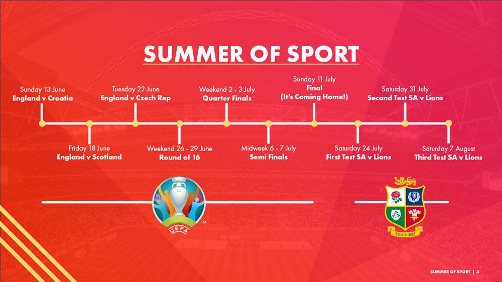 Summer of Sport timeline